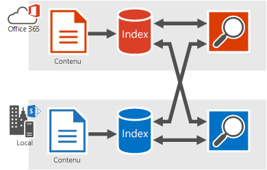 Figure montrant des recherches effectuées à partir d'Office365, obtenant des résultats de l'index de recherche local et de l'index d'Office365, et des recherches effectuées à partir de l'index local obtenant des résultats de l'index de recherche local et de l'index d'Office365