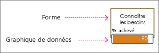 Forme et graphique de données