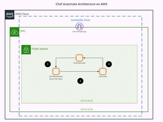 Modèle pour AWS : Chef Automate Architecture
