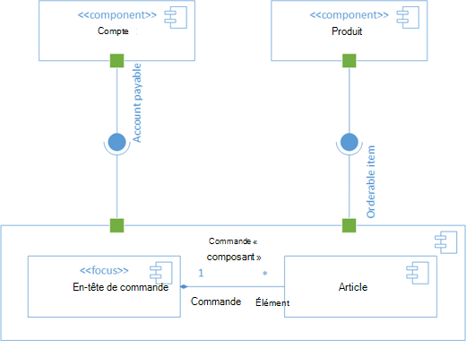 Exemple de diagramme de composant UML.