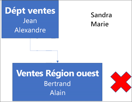 Le diagramme présente une zone libellée Service des ventes contenant les noms Sébastien et Alexandre. Il est connecté à une zone en dessous libellée Région ouest avec les noms Noël et Jérôme. En regard de la zone figure un X rouge. Les noms Nicoletta et Ariane figurent dans l'angle supérieur droit du diagramme.