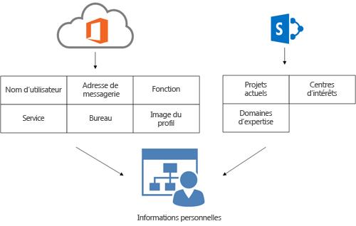 Diagramme montrant que les informations de profil du service d'annuaire Office 365 et de prfil SharePoint Online s'affichent dans la page Informations personnelles d'un utilisateur