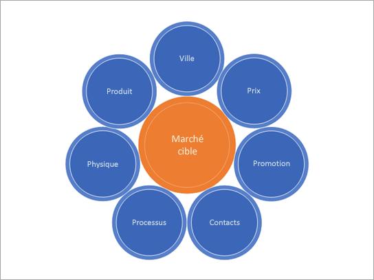 Modèle de stratégies marketing.