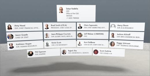 Composant WebPart personnes