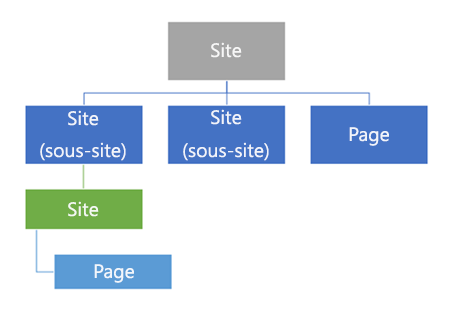 Diagramme de hiérarchie de sites