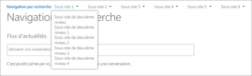 Capture d'écran montrant des sites et des sous-sites