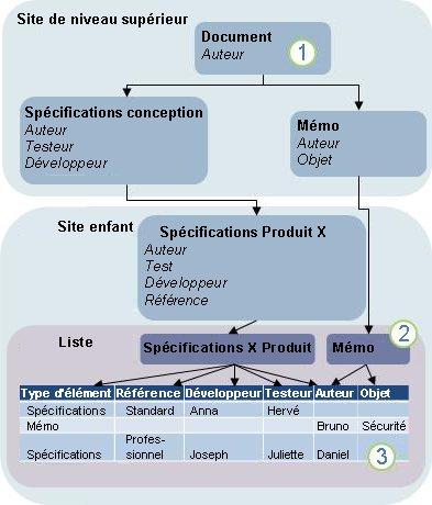 Diagramme de l'héritage des types de contenus