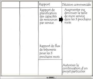 Tableau blanc avec les colonnes Rapport et Décision commerciale