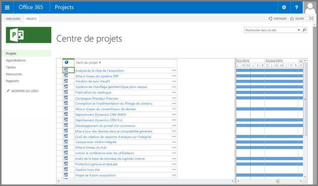 Capture d'écran de l'affichage Centre de projets