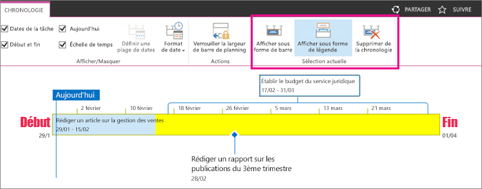 Section active mode tâche chronologie sous l'onglet barre de planning