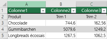 Tableau Excel avec données d'en-tête, mais non sélectionné avec l'option Mon tableau comporte des en-têtes et donc, Excel a ajouté des noms d'en-tête par défaut tels que Colonne1, Colonne2.