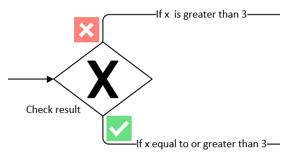 Forme Visio représentant une passerelle exclusive avec un marqueur