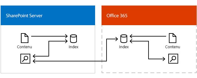 Illustration montre un centre de recherche en local les résultats obtenus à partir de l'index de recherche dans Office 365 et l'index de recherche dans SharePoint Server.