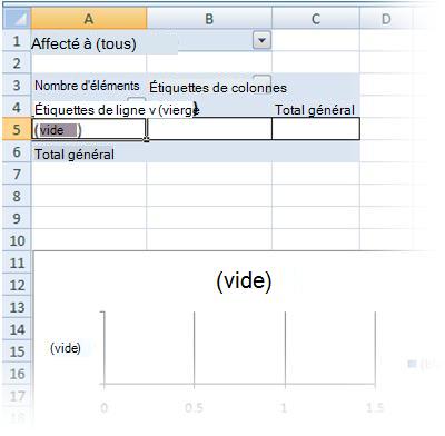Rapports de tableau croisé dynamique et graphique croisé dynamique vides