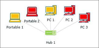 Formes d'ordinateurs de différentes couleurs
