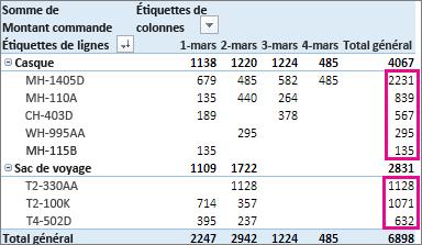 Tri du plus grand au plus petit sur les valeurs de la colonne Total général