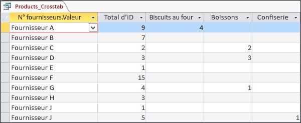 Requête Analyse croisée affichée en mode Feuille de données avec les catégories Fournisseurs et Produits.