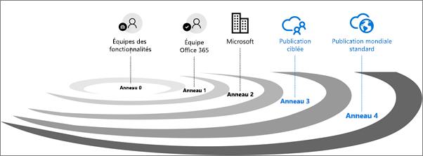Cycles de validation de publication pour Office 365.