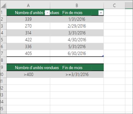 Exemples de données pour le DCOUNT