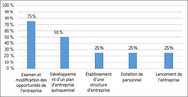 Graphique %achevé dans le rapport Vue d'ensemble du projet