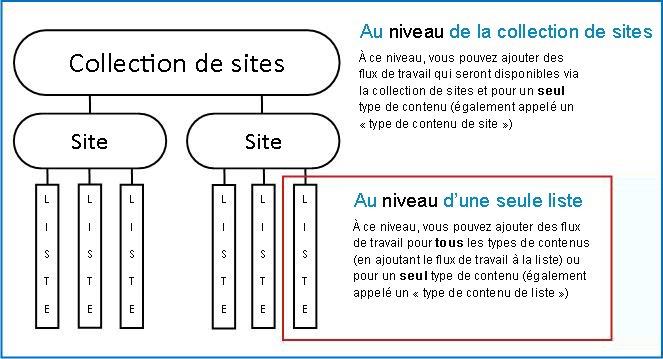 Carte d'une collection de sites avec 3 façons d'ajouter un flux de travail expliquées