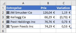 La colonne A contient des icônes et des noms de sociétés, la colonne B des valeurs de prix et la colonne C des valeurs d'évolution des prix