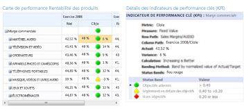 Un rapport d'indicateur de performance clé fournit des informations supplémentaires sur les valeurs d'une carte de performance PerformancePoint