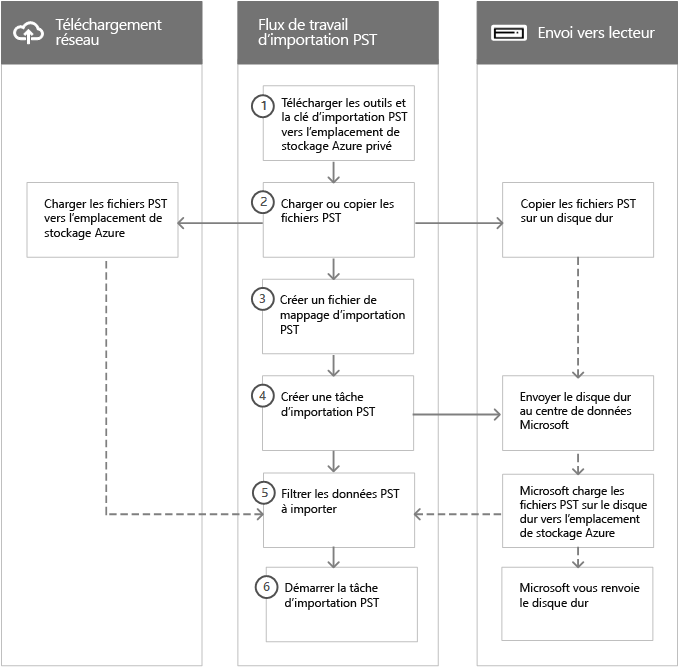 Flux de travail du processus d'importation PST