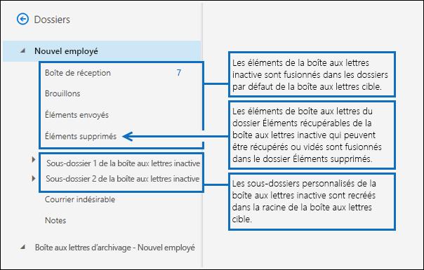 Capture d'écran lorsque le paramètre TargetRootFolder n'est pas utilisé