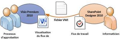 Les diagrammes de flux de travail peuvent être exportés vers Visio