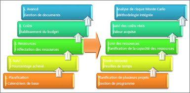 Zones de base et avancées d'un système de gestion de projet