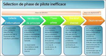 Sélection inefficace de phase du pilote