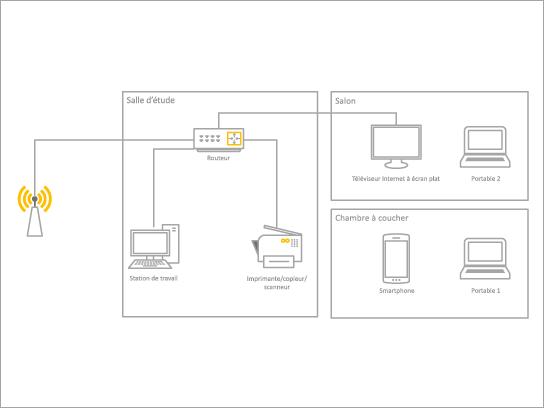 Modèle Diagramme simple pour réseau domestique.