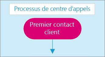 Capture d'écran d'une zone de texte sur une page de diagramme.