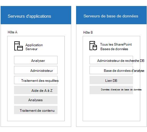 Image illustrant la batterie de serveurs de recherche avec les serveurs et les composants de recherche.