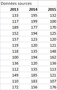 Tableau de données source