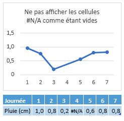 # N/a dans la cellule de 4 jours, graphique qui indique une connexion sur 4 jours