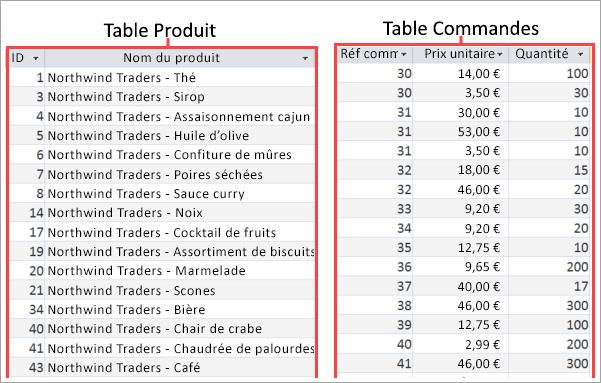 Capture d'écran des tables Produits et Commandes