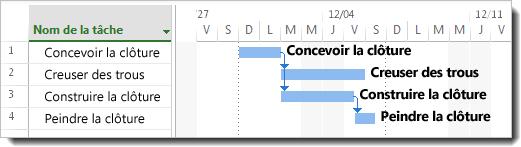 Image Ajouter les noms des tâches à une barre de Gantt
