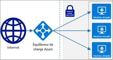 Sélection de formes Azure désormais disponible dans Visio Online