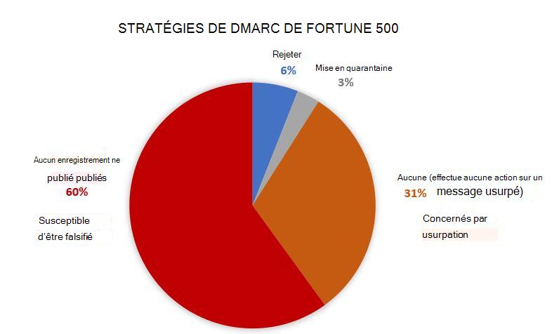 Stratégies de DMARC de sociétés Fortune 500