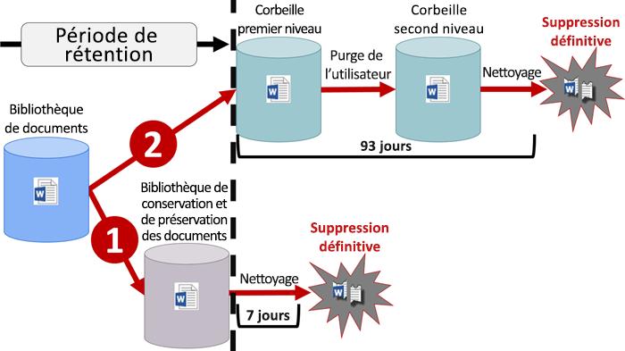 Diagramme de flux de rétention dans SharePoint et OneDrive