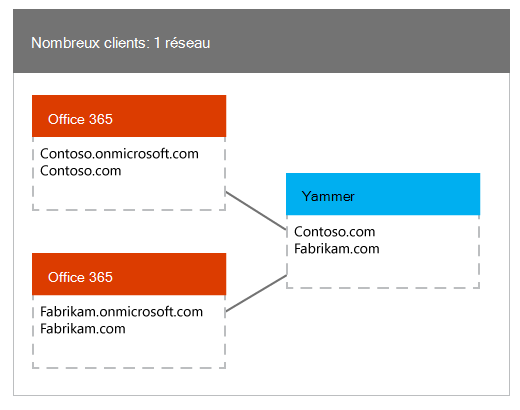 Plusieurs clients Office 365 mappées à un seul réseau Yammer