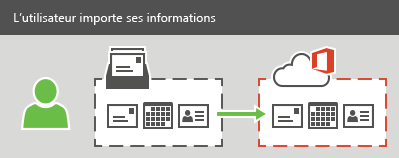Un utilisateur peut importer des courriers, des contacts et des informations de calendrier dans Office365.