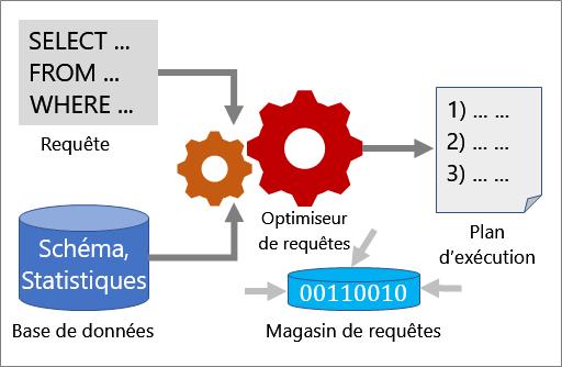 fonctionnement de l'optimisation des requêtes