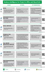 Téléchargez cette affiche pour consulter un résumé des fonctionnalités de décisionnel pour Project dans Office et SharePoint