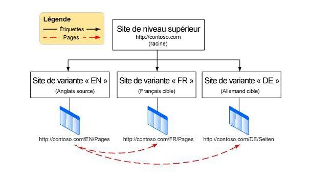 Graphique hiérarchique montrant un site racine de niveau supérieur avec trois variations au-dessous. Les variantes sont l'anglais, le français et l'allemand.
