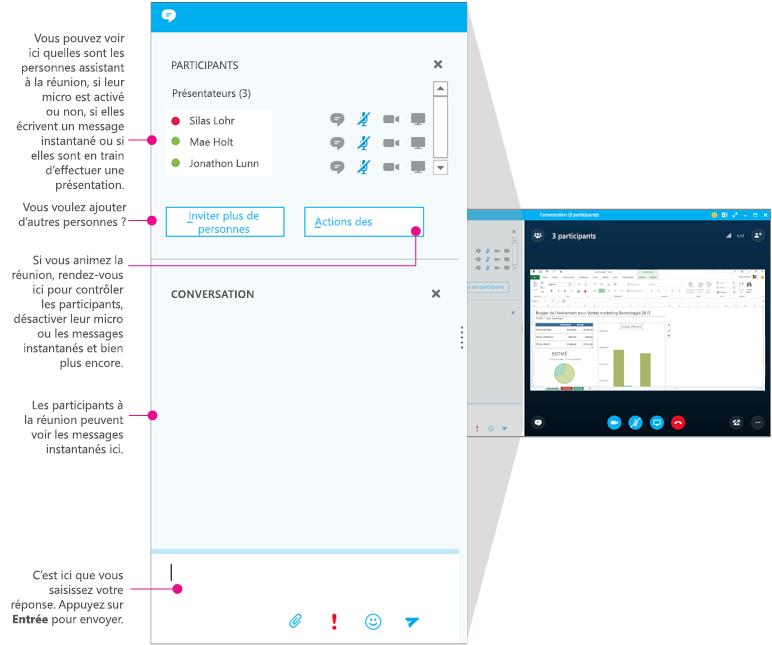 Fenêtre de réunion Skype Entreprise, volet Messagerie instantanée, sous forme de diagramme