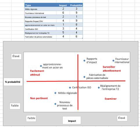 Image de la grille de risque dans Excel