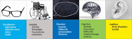 Capture d'écran des scénarios utilisateur sur l'accessibilité: Visuel, Mobilité, Parole, Cognition, Écoute